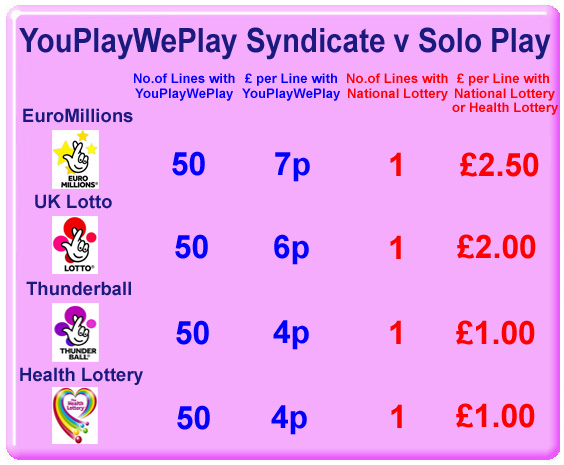 Health Lottery Odds >> Youplayweplay Lottery Syndicate You Play We Play Lotto